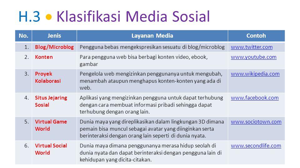 tendik.kemdikbud.go.id Internet sebagai Sumber Belajar H.3  Klasifikasi Media Sosial No.JenisLayanan MediaContoh 1.Blog/MicroblogPengguna bebas menge