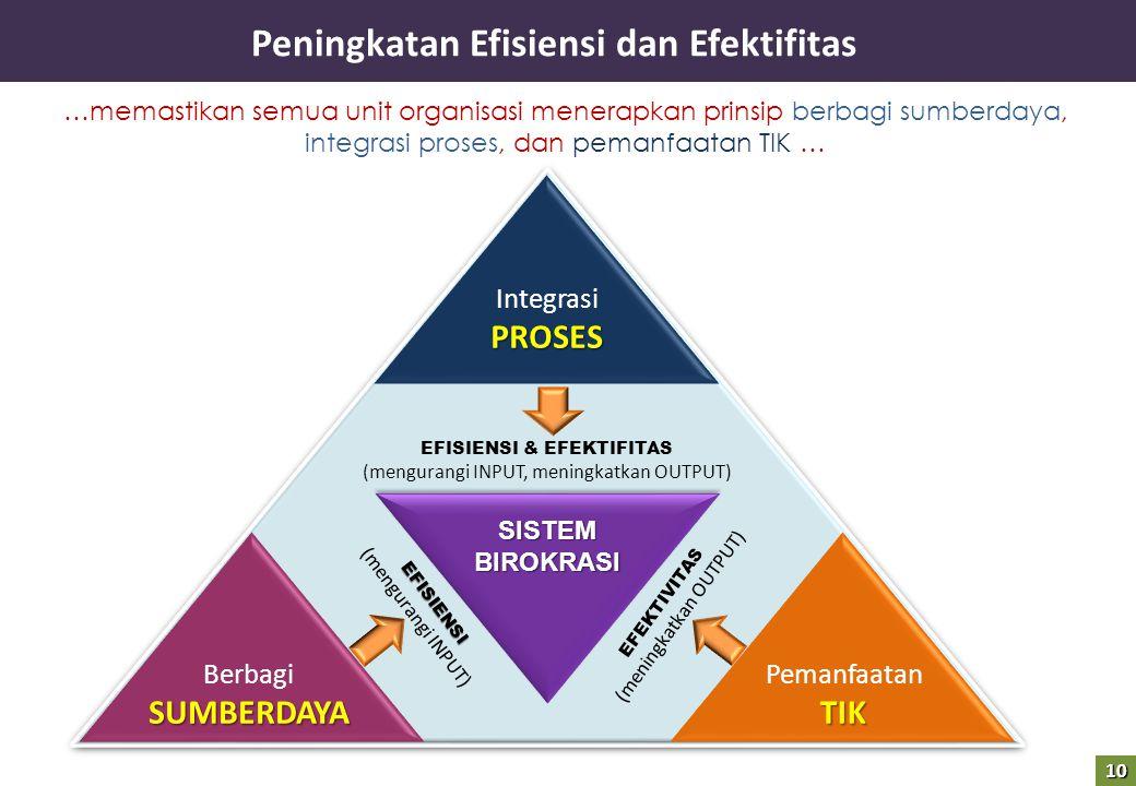 Peningkatan Efisiensi dan Efektifitas …memastikan semua unit organisasi menerapkan prinsip berbagi sumberdaya, integrasi proses, dan pemanfaatan TIK … BerbagiSUMBERDAYA PemanfaatanTIK IntegrasiPROSES EFISIENSI & EFEKTIFITAS (mengurangi INPUT, meningkatkan OUTPUT) EFISIENSI (mengurangi INPUT) EFEKTIVITAS (meningkatkan OUTPUT) SISTEMBIROKRASI 10