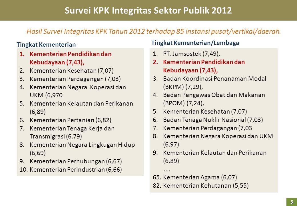 Hasil Survei Integritas KPK Tahun 2012 terhadap 85 instansi pusat/vertikal/daerah.