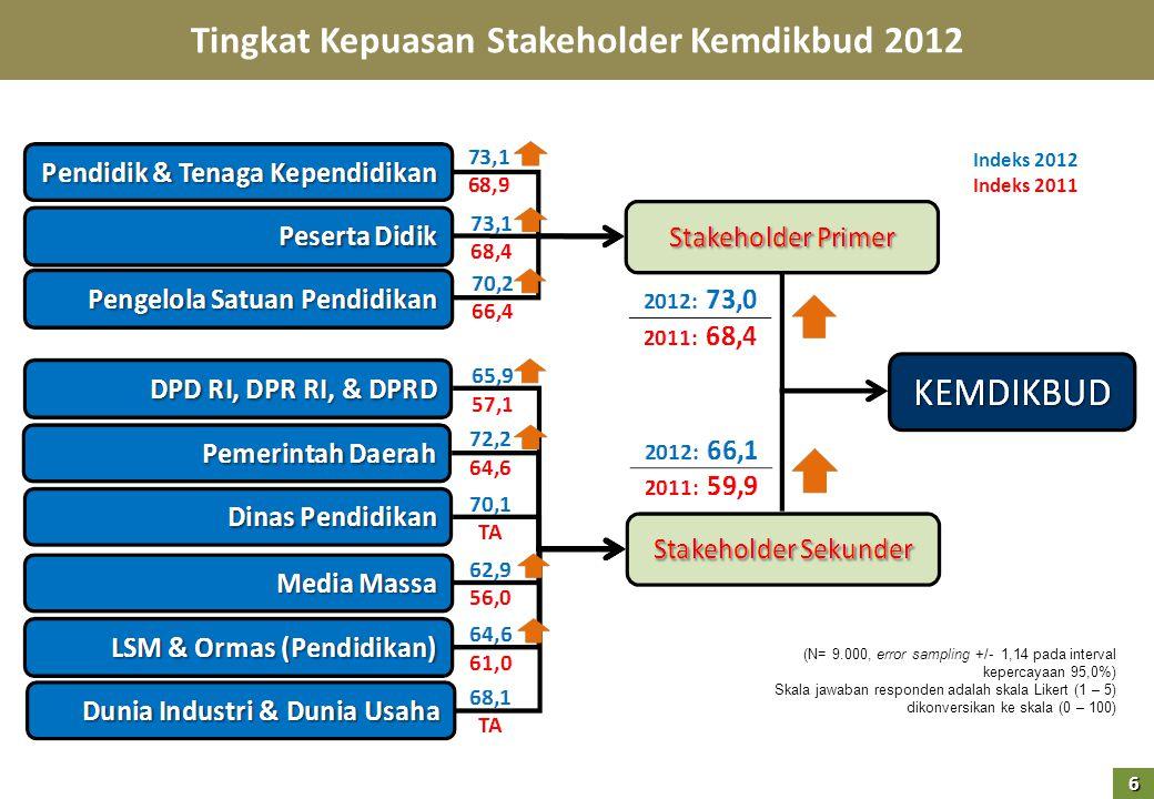 (N= 9.000, error sampling +/- 1,14 pada interval kepercayaan 95,0%) Skala jawaban responden adalah skala Likert (1 – 5) dikonversikan ke skala (0 – 100) Indeks 2012 Indeks 2011 Tingkat Kepuasan Stakeholder Kemdikbud 2012 6