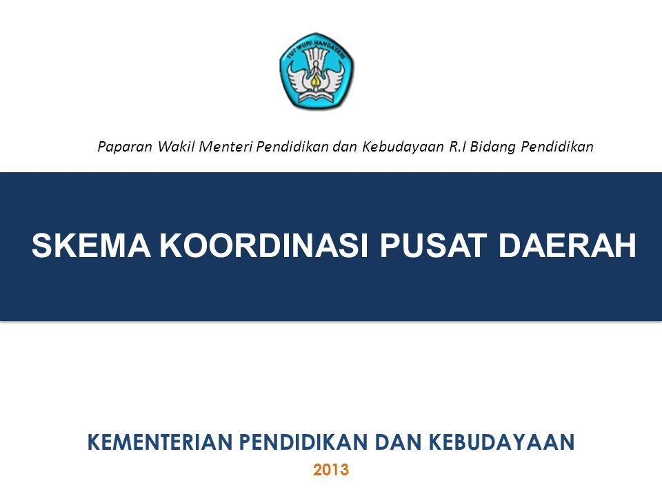 AGENDA Pengantar Implementasi Kurikulum 2013 Skema Kordinasi antara Pusat dan Daerah dalam Implementasi Kurikulum 2013 dan UN Tahun 2014 2 Pelaksanaan Ujian Akhir 2014 D C B A