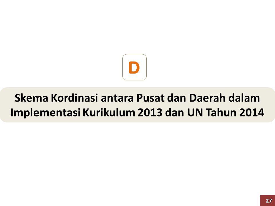 Skema Kordinasi antara Pusat dan Daerah dalam Implementasi Kurikulum 2013 dan UN Tahun 2014 D 27