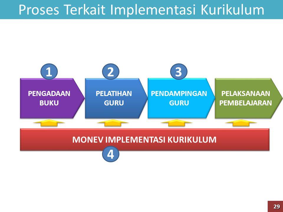 Proses Terkait Implementasi Kurikulum PELAKSANAAN PEMBELAJARAN PELATIHAN GURU PELATIHAN GURU PENGADAAN BUKU PENGADAAN BUKU MONEV IMPLEMENTASI KURIKULUM PENDAMPINGAN GURU PENDAMPINGAN GURU 123 4 29