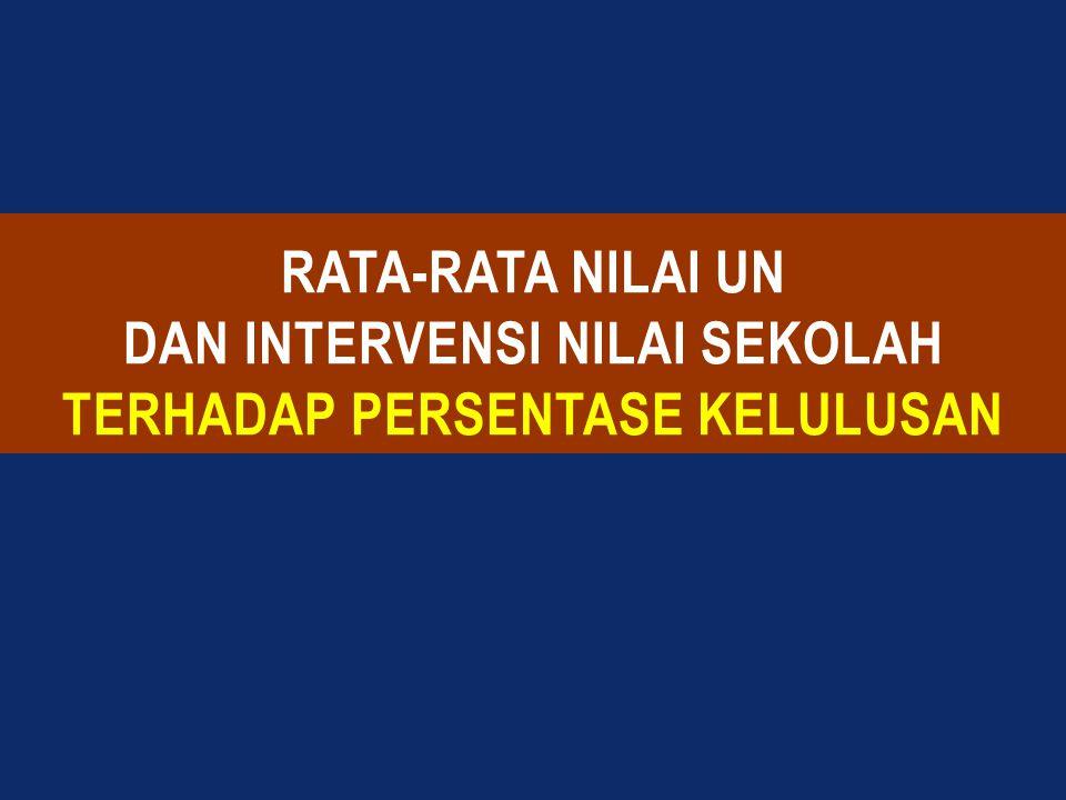 Permendikbud No.3 Tahun 2013 Kriteria Kelulusan dan Ujian Nasional Permendikbud No.