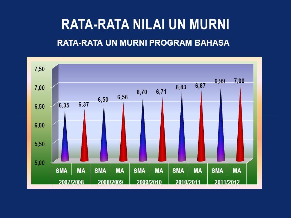 RATA-RATA NILAI UN MURNI RATA-RATA UN MURNI PROGRAM BAHASA