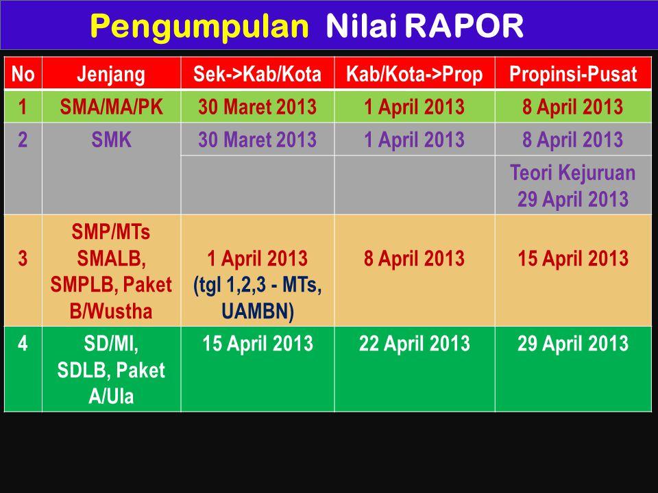 Pengumpulan Nilai RAPOR NoJenjangSek->Kab/KotaKab/Kota->PropPropinsi-Pusat 1SMA/MA/PK30 Maret 20131 April 20138 April 2013 2SMK30 Maret 20131 April 20138 April 2013 Teori Kejuruan 29 April 2013 3 SMP/MTs SMALB, SMPLB, Paket B/Wustha 1 April 2013 (tgl 1,2,3 - MTs, UAMBN) 8 April 201315 April 2013 4SD/MI, SDLB, Paket A/Ula 15 April 201322 April 201329 April 2013