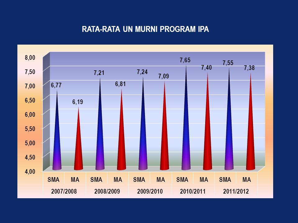 Cakupan Data RAPOR (Skala 0,00 – 100) Data yang dikumpulkan : SMP/ MTs adalah seluruh siswa (1) Semester 1 untuk siswa kelas 7 (2) Semester 1, 2, 3 untuk siswa kelas 8 (3) Semester 1, 2, 3, 4, 5 untuk siswa kelas 9 SMA/ MA /SMK adalah seluruh siswa (1) Semester 1 untuk siswa kelas 10 (2) Semester 1, 2, 3 untuk siswa kelas 11 (3) Semester 1,2, 3, 4, 5 untuk siswa kelas 12