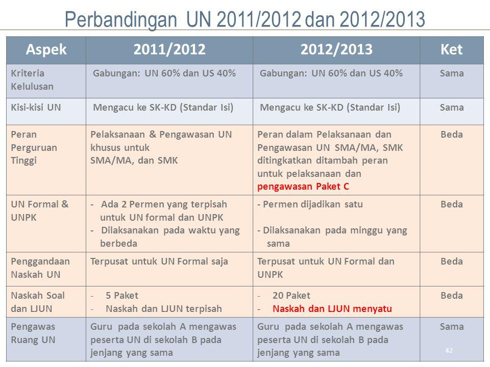 42 Aspek2011/20122012/2013Ket Kriteria Kelulusan Gabungan: UN 60% dan US 40% Sama Kisi-kisi UN Mengacu ke SK-KD (Standar Isi) Sama Peran Perguruan Tinggi Pelaksanaan & Pengawasan UN khusus untuk SMA/MA, dan SMK Peran dalam Pelaksanaan dan Pengawasan UN SMA/MA, SMK ditingkatkan ditambah peran untuk pelaksanaan dan pengawasan Paket C Beda UN Formal & UNPK - Ada 2 Permen yang terpisah untuk UN formal dan UNPK - Dilaksanakan pada waktu yang berbeda - Permen dijadikan satu - Dilaksanakan pada minggu yang sama Beda Penggandaan Naskah UN Terpusat untuk UN Formal sajaTerpusat untuk UN Formal dan UNPK Beda Naskah Soal dan LJUN -5 Paket -Naskah dan LJUN terpisah -20 Paket -Naskah dan LJUN menyatu Beda Pengawas Ruang UN Guru pada sekolah A mengawas peserta UN di sekolah B pada jenjang yang sama Sama Perbandingan UN 2011/2012 dan 2012/2013 42