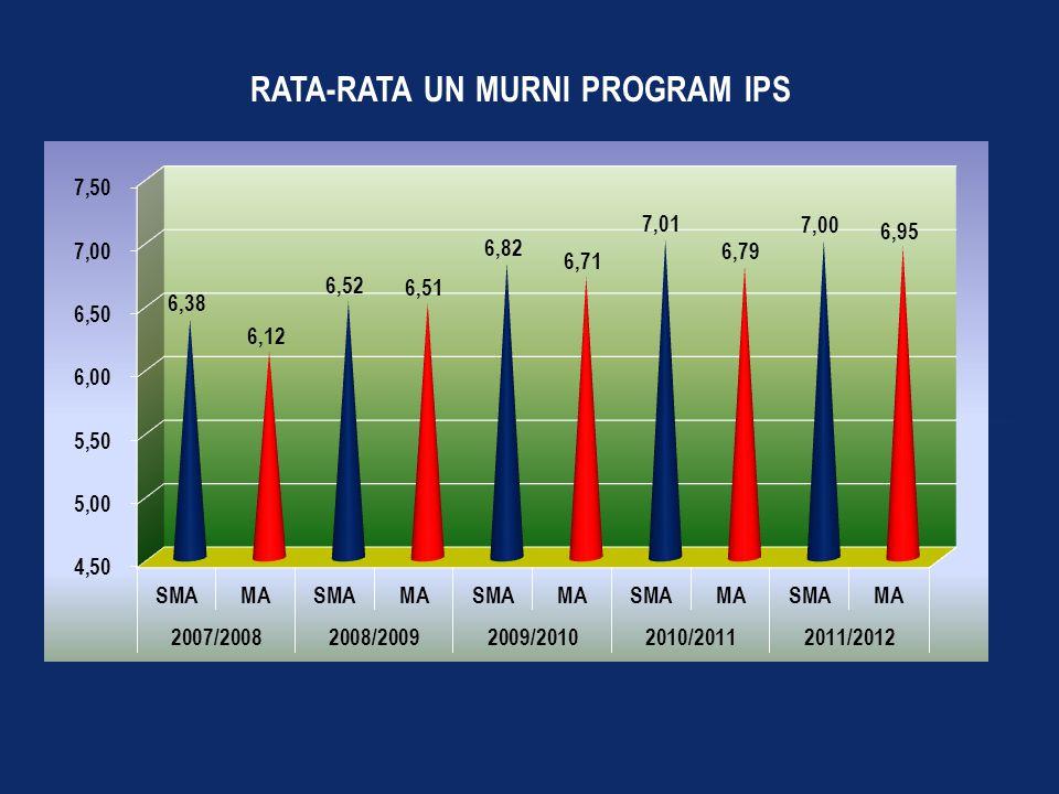 Cakupan Data RAPOR (Skala 0,00 – 100) Data yang dikumpulkan : SD/ MI : Semester 7, 8, 9, 10, dan 11 untuk siswa tahun masuk 2007/2008