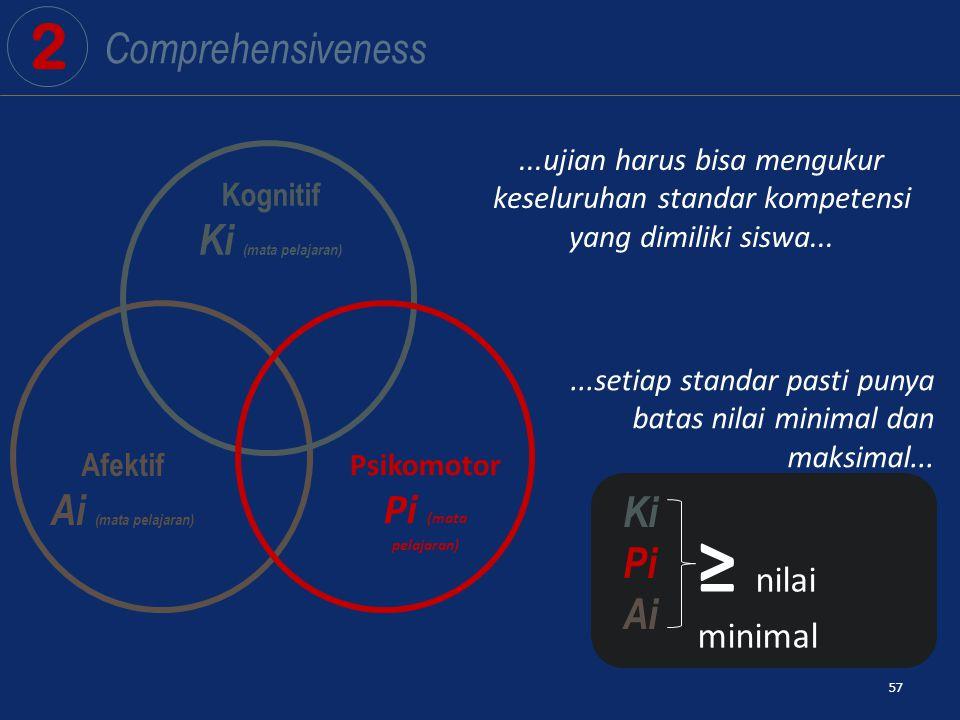 57 Afektif Ai (mata pelajaran) Kognitif Ki (mata pelajaran) Psikomotor Pi (mata pelajaran) 2 Comprehensiveness Ki Pi Ai ≥ nilai minimal...ujian harus bisa mengukur keseluruhan standar kompetensi yang dimiliki siswa......setiap standar pasti punya batas nilai minimal dan maksimal...
