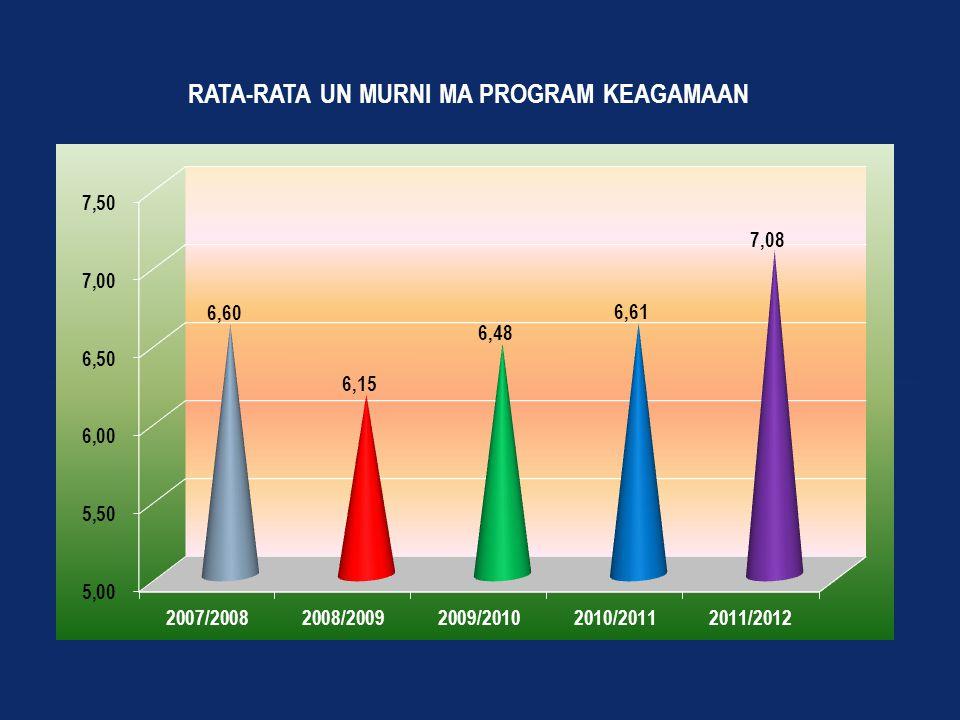 Cakupan Data Nilai (Skala 0,00 – 10,00) Data yang dikumpulkan : Paket A/ ULA : Penggabungan nilai rata-rata laporan hasil belajar (NRLHN dan nilai UAPK PKn, Bhs Ind, Mat, IPA, IPS Paket B / Wustha : Penggabungan nilai rata-rata laporan hasil belajar (NRLHN dan nilai UAPK PKn, Bhs Ind, Mat, IPA, IPS, Bhs Inggris