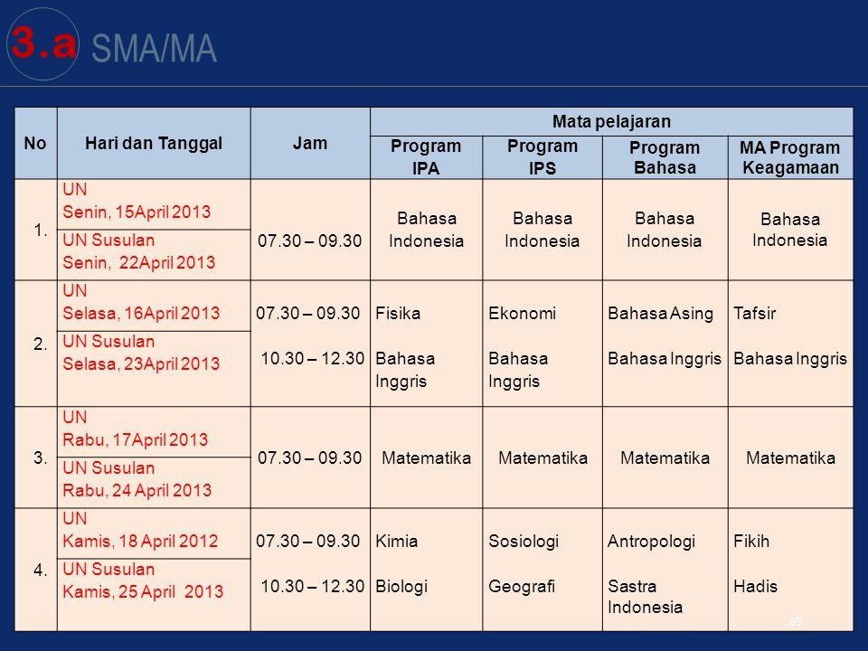 69 SMA/MA NoHari dan TanggalJam Mata pelajaran Program IPA Program IPS Program Bahasa MA Program Keagamaan 1.