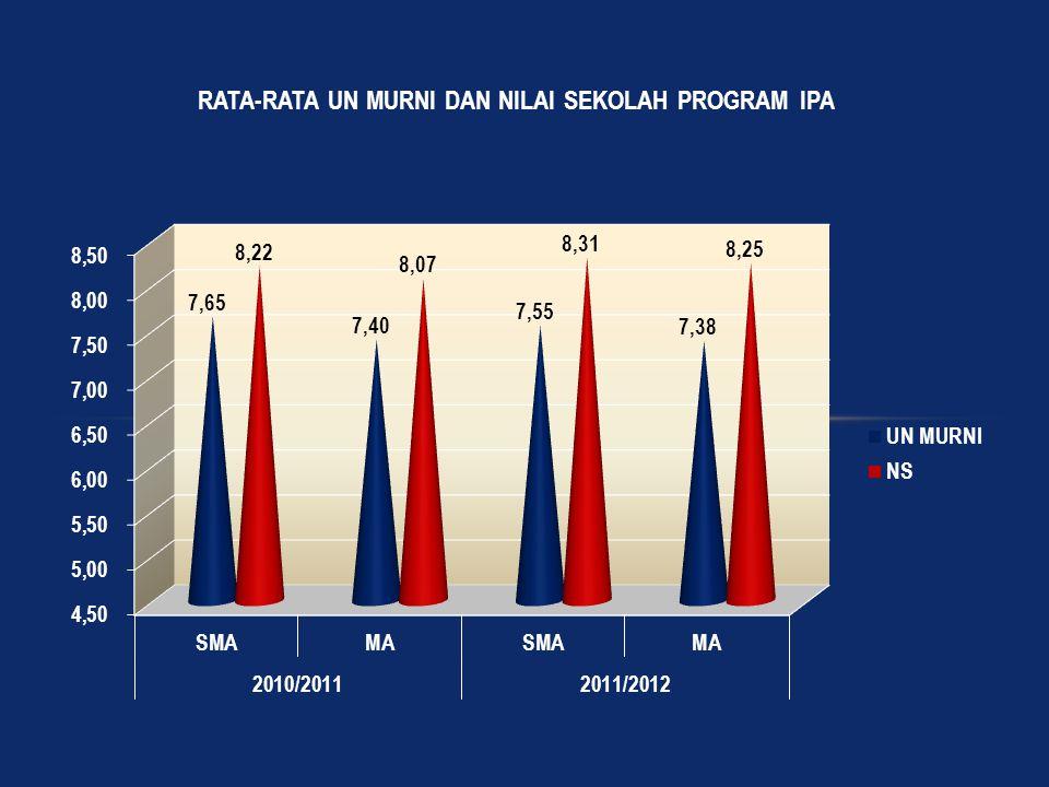 Struktur File Entry Nilai Rapor Jenjang : MA