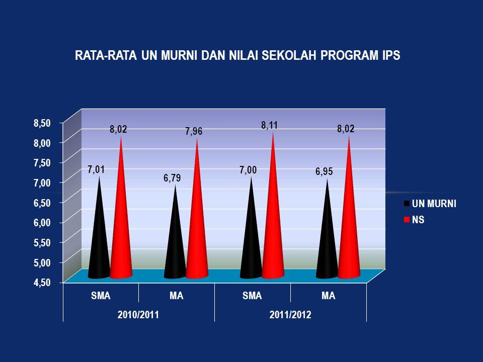 NILAI AKHIR (NA) UJIAN NASIONAL  Nilai Akhir (NA) adalah gabungan antara Nilai Sekolah/ Madrasah (Nilai S/M) dengan Nilai Ujian Nasional (Nilai UN)  Bobot nilai akhir (NA) NA = 0,60 UN + 0,40 NS  Dinyatakan Lulus UN SMP/MTs/SMPLB, SMA/MA/ SMALB/SMK, Program Paket B, Program Paket C dan Program Paket C Kejuruan Rata-Rata NA minimum 5,5 dan tidak ada nilai di bawah 4,0