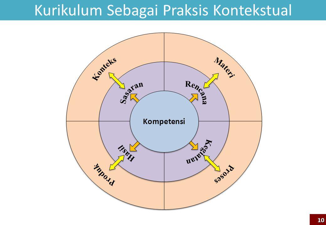 Kompetensi Kurikulum Sebagai Praksis Kontekstual 10