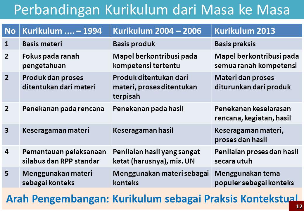 Perbandingan Kurikulum dari Masa ke Masa NoKurikulum.... – 1994Kurikulum 2004 – 2006Kurikulum 2013 1Basis materiBasis produkBasis praksis 2Fokus pada