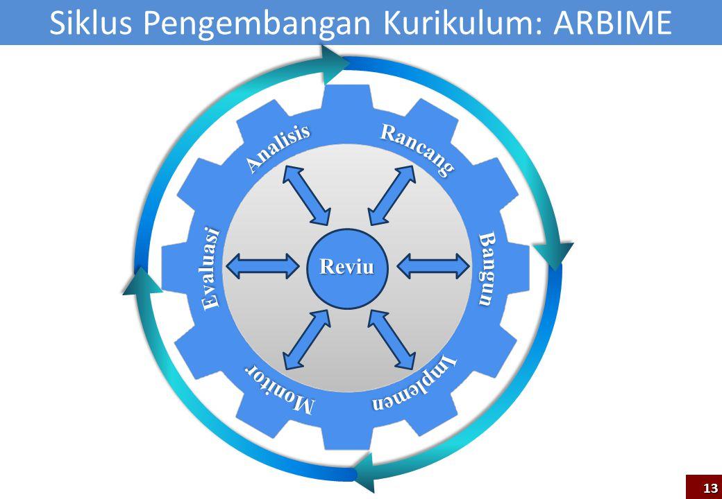 Siklus Pengembangan Kurikulum: ARBIME Reviu 13