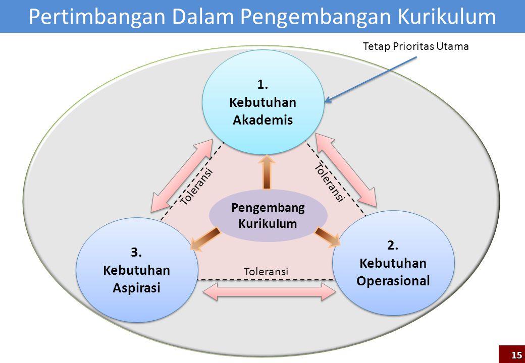 1. Kebutuhan Akademis 3. Kebutuhan Aspirasi 2. Kebutuhan Operasional Toleransi Pengembang Kurikulum Toleransi Pertimbangan Dalam Pengembangan Kurikulu