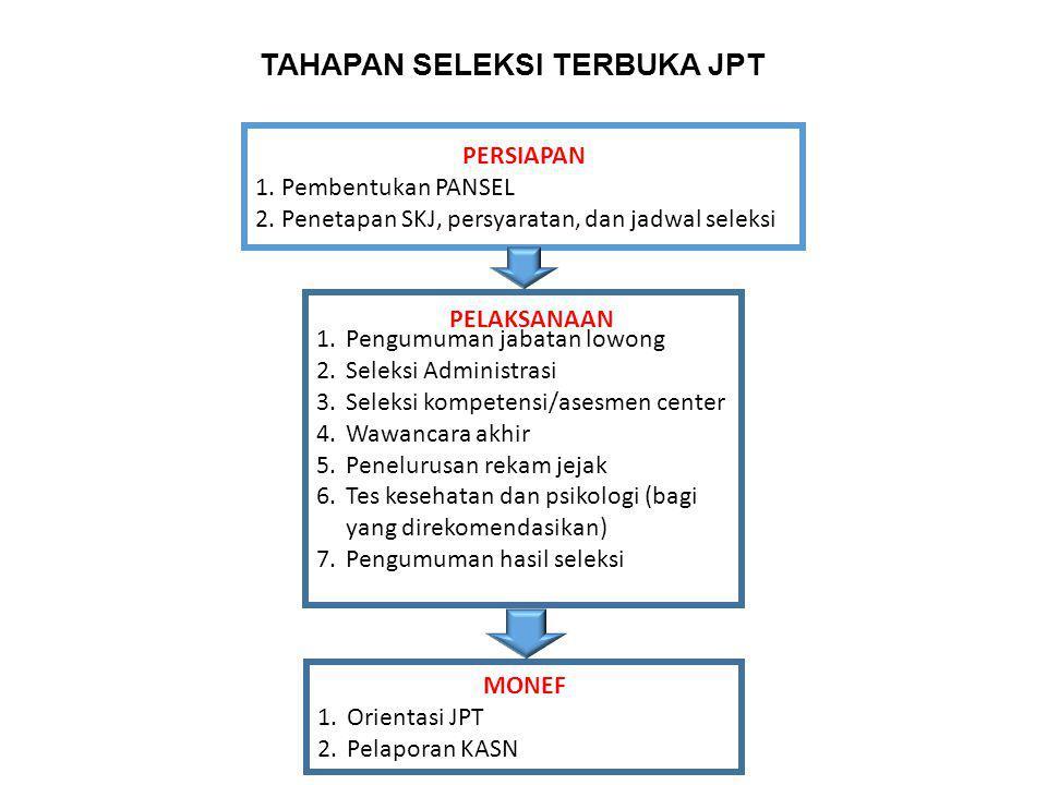 TAHAPAN SELEKSI TERBUKA JPT PERSIAPAN 1. Pembentukan PANSEL 2. Penetapan SKJ, persyaratan, dan jadwal seleksi 1.Pengumuman jabatan lowong 2.Seleksi Ad