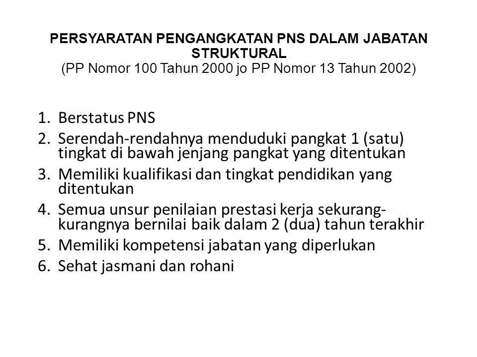 PERSYARATAN PENGANGKATAN PNS DALAM JABATAN STRUKTURAL (PP Nomor 100 Tahun 2000 jo PP Nomor 13 Tahun 2002) 1.Berstatus PNS 2.Serendah-rendahnya mendudu