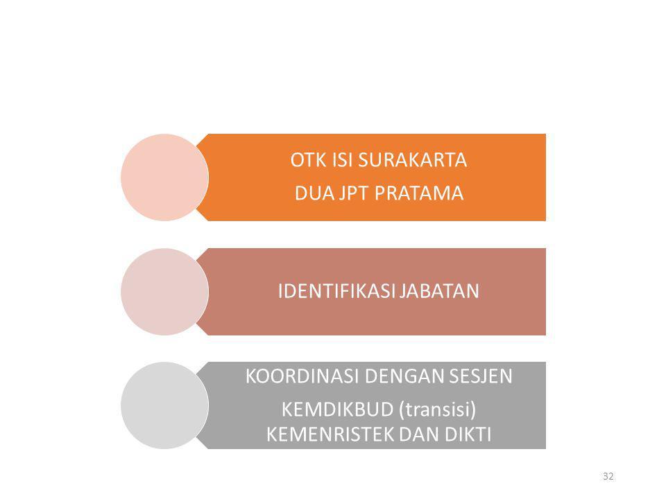 OTK ISI SURAKARTA DUA JPT PRATAMA IDENTIFIKASI JABATAN KOORDINASI DENGAN SESJEN KEMDIKBUD (transisi) KEMENRISTEK DAN DIKTI 32