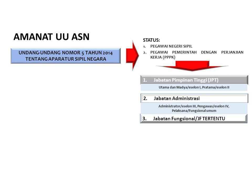 1.PEGAWAI NEGERI SIPIL 2.PEGAWAI PEMERINTAH DENGAN PERJANJIAN KERJA (PPPK) UNDANG-UNDANG NOMOR 5 TAHUN 2014 TENTANG APARATUR SIPIL NEGARA 1.Jabatan Pi
