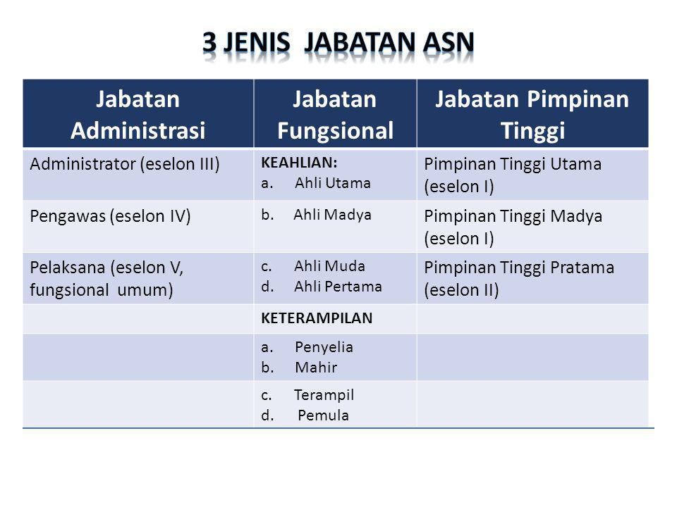 Jabatan Administrasi Jabatan Fungsional Jabatan Pimpinan Tinggi Administrator (eselon III) KEAHLIAN: a.Ahli Utama Pimpinan Tinggi Utama (eselon I) Pen