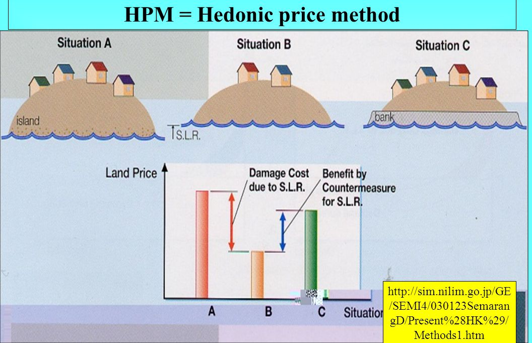 Evaluation Methods for Damage-Adaptation Direct expenditure method http://sim.nilim.go.jp/GE /SEMI4/030123Semaran gD/Present%28HK%29/ Methods1.htm