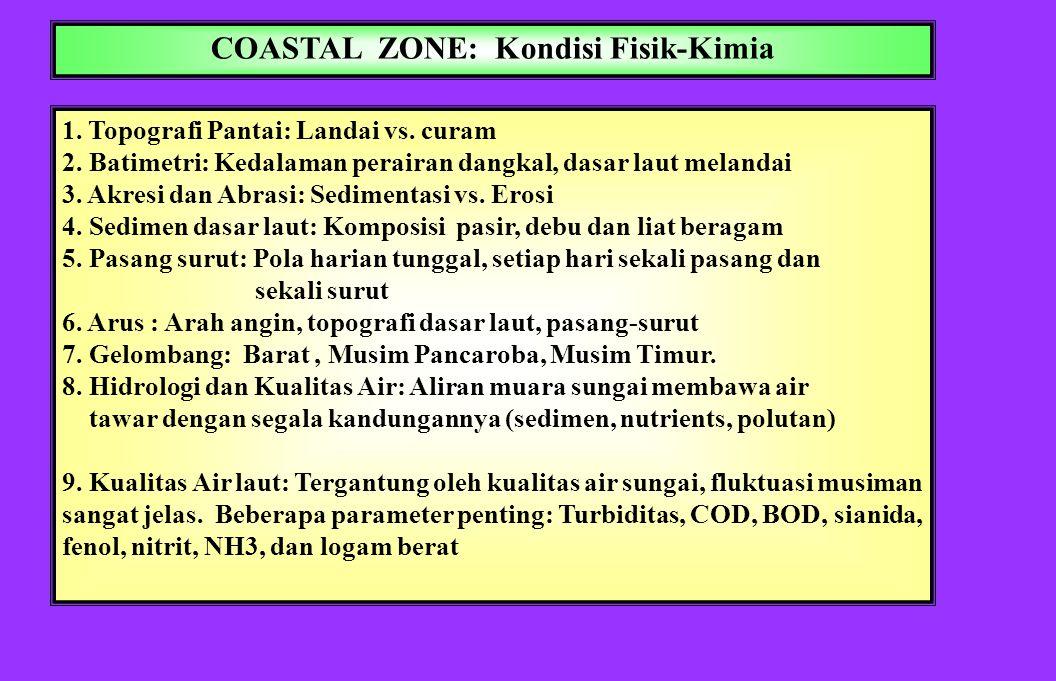 DEFINISI, KONSEP & PRINSIP-PRINSIP 1. Coastal zone = zone daratan yg terpengaruhi laut + zone laut yang terpengaruhi oleh daratan 2. Coastal ecosystem