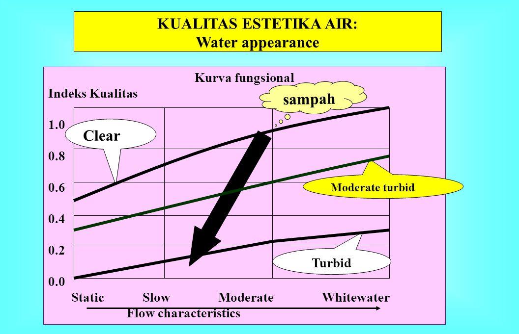 Kurva fungsional Indeks Kualitas 1.0 0.8 0.6 0.4 0.2 0.0 None Light Moderate Heavy Floating material KUALITAS AIR: ODOR & FLOATING MATERIAL KUALITAS A