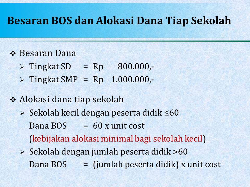Besaran BOS dan Alokasi Dana Tiap Sekolah  Besaran Dana  Tingkat SD=Rp800.000,-  Tingkat SMP=Rp1.000.000,-  Alokasi dana tiap sekolah  Sekolah ke