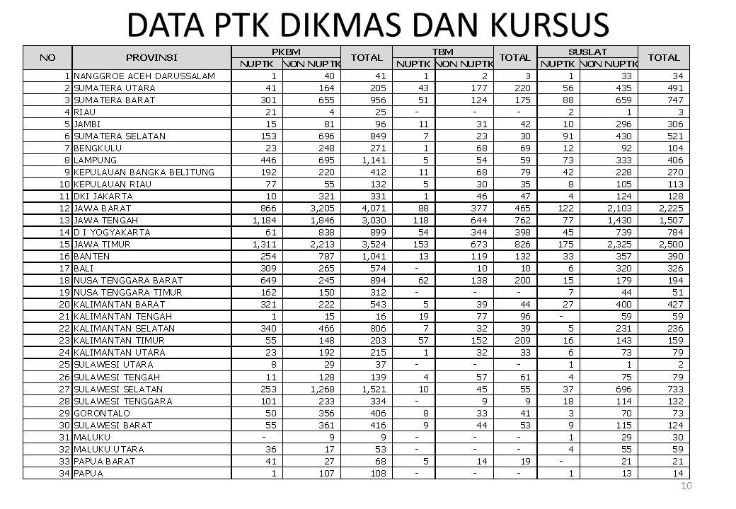 DATA PTK DIKMAS DAN KURSUS 10