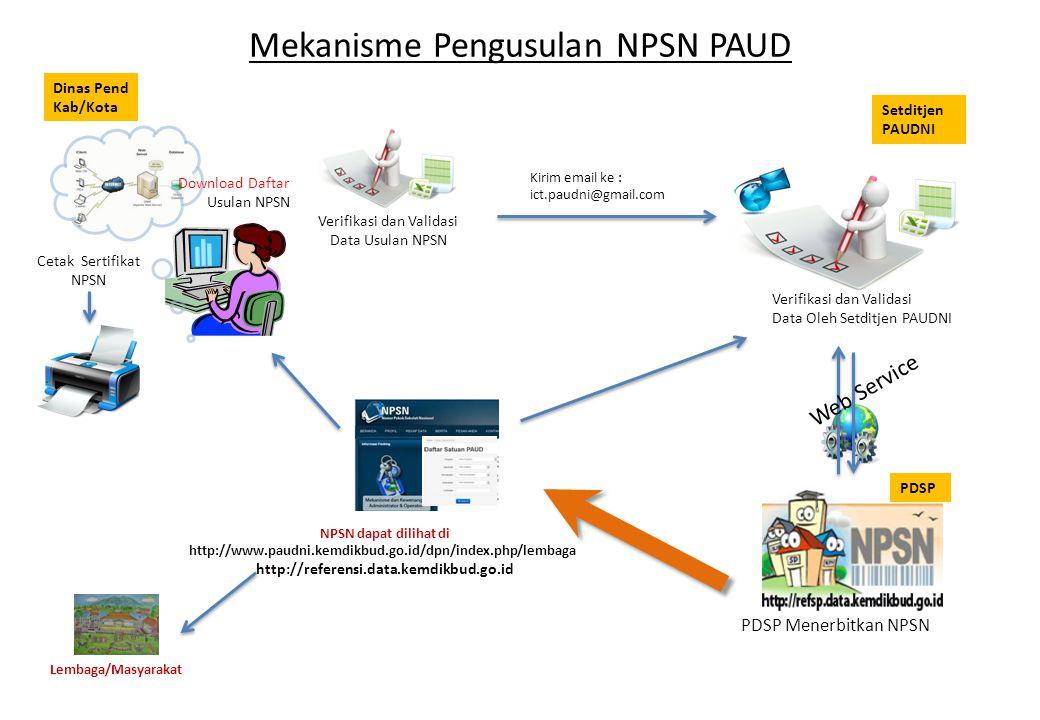 Mekanisme Pengusulan NPSN PAUD Kirim email ke : ict.paudni@gmail.com Verifikasi dan Validasi Data Usulan NPSN Verifikasi dan Validasi Data Oleh Setdit