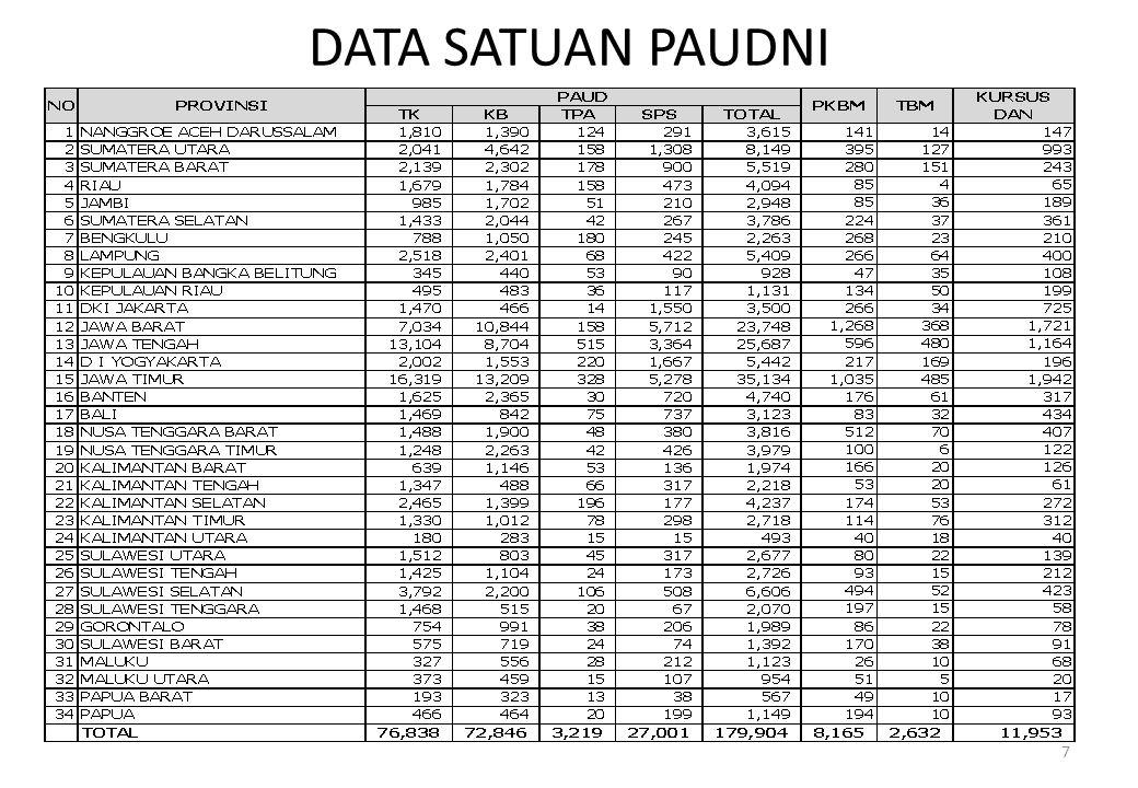 DATA NPSN 8 Data berdasarkan pengajuan NPSN sejak Maret 2013