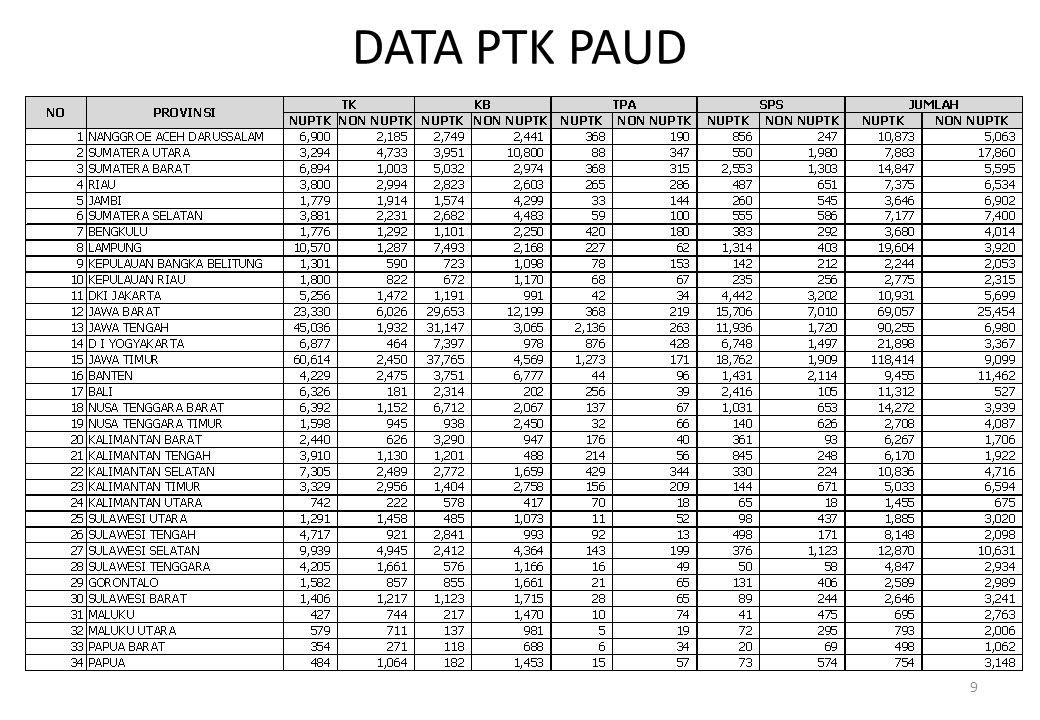 DATA PTK PAUD 9