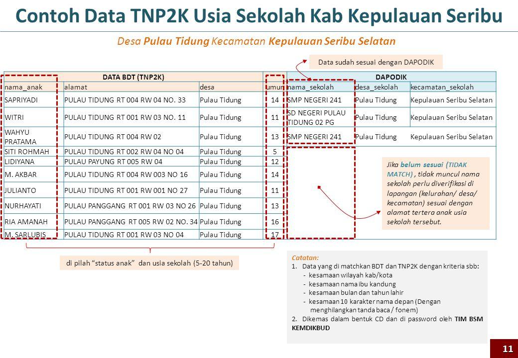 Contoh Data TNP2K Usia Sekolah Kab Kepulauan Seribu Desa Pulau Tidung Kecamatan Kepulauan Seribu Selatan DATA BDT (TNP2K) DAPODIK nama_anakalamatdesau