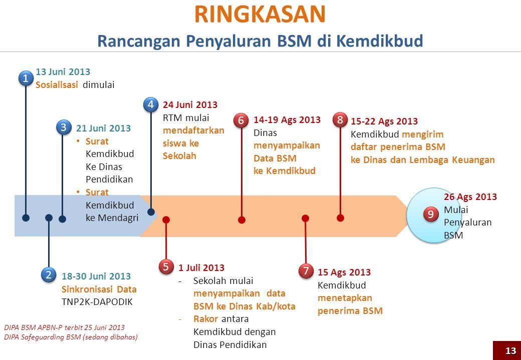 RINGKASAN Rancangan Penyaluran BSM di Kemdikbud 26 Ags 2013 Mulai Penyaluran BSM 13 Juni 2013 Sosialisasi dimulai 18-30 Juni 2013 Sinkronisasi Data TN