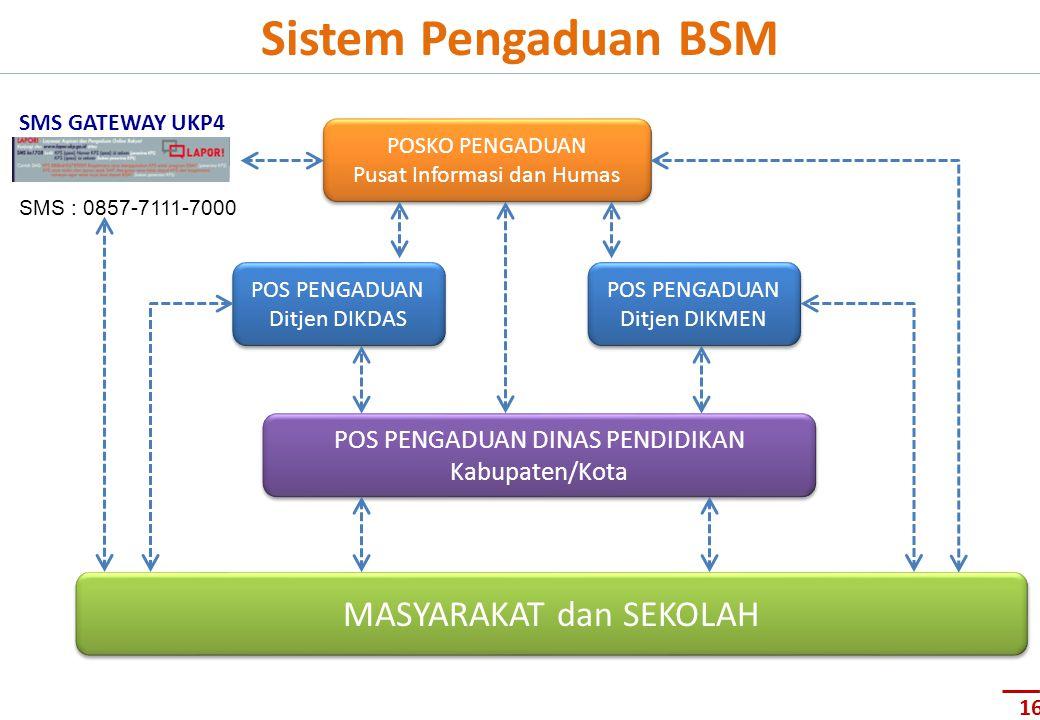 Sistem Pengaduan BSM POSKO PENGADUAN Pusat Informasi dan Humas POSKO PENGADUAN Pusat Informasi dan Humas POS PENGADUAN Ditjen DIKDAS POS PENGADUAN Dit
