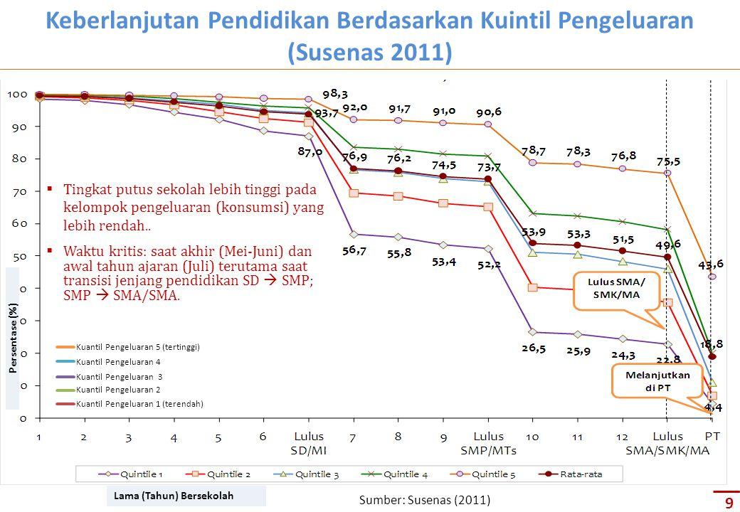  Tingkat putus sekolah lebih tinggi pada kelompok pengeluaran (konsumsi) yang lebih rendah..  Waktu kritis: saat akhir (Mei-Juni) dan awal tahun aja