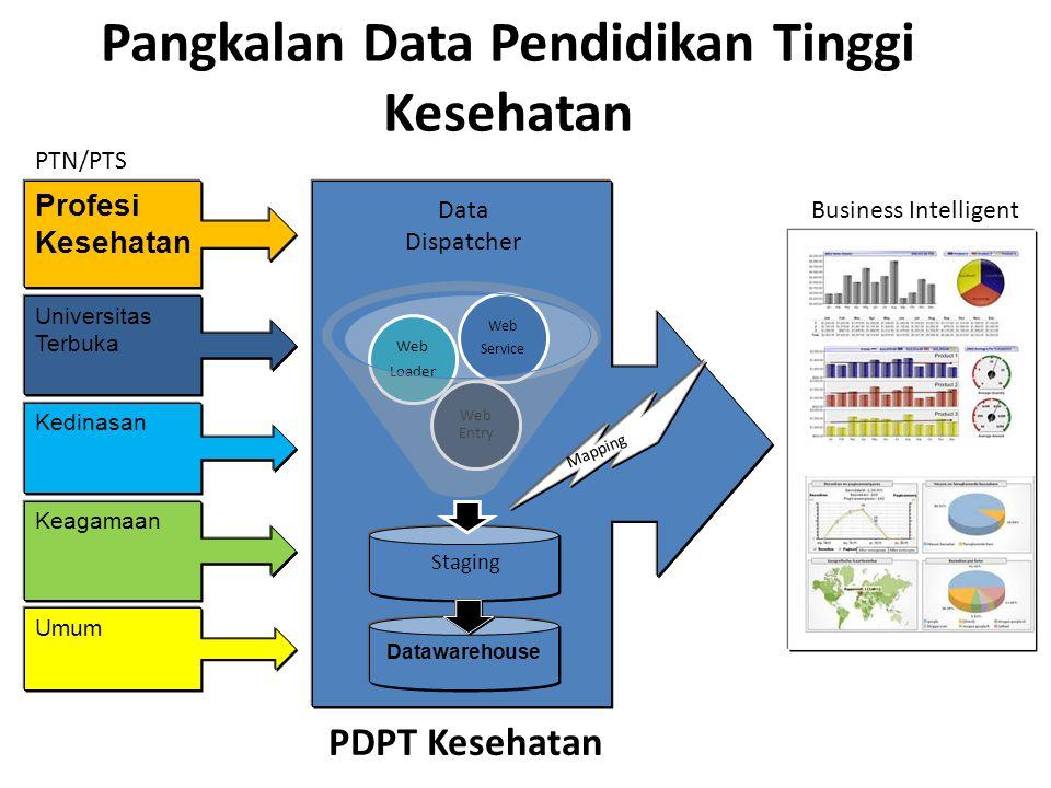 Pangkalan Data Pendidikan Tinggi Kesehatan Profesi Kesehatan Universitas Terbuka Kedinasan Keagamaan Umum Data Dispatcher PTN/PTS Mapping Datawarehouse ETLETL Business Intelligent PDPT Kesehatan