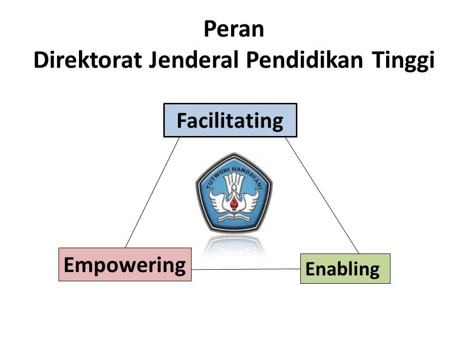 Peran Direktorat Jenderal Pendidikan Tinggi Enabling Empowering Facilitating