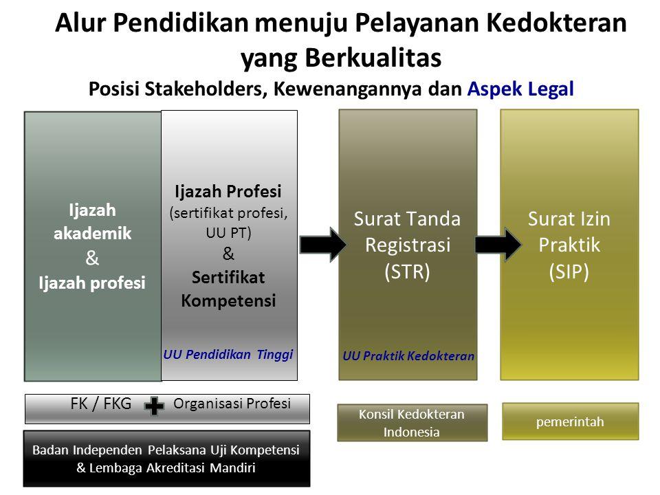 Alur Pendidikan menuju Pelayanan Kedokteran yang Berkualitas Ijazah akademik & Ijazah profesi Ijazah Profesi (sertifikat profesi, UU PT) & Sertifikat Kompetensi Surat Tanda Registrasi (STR) Surat Izin Praktik (SIP) FK / FKG Organisasi Profesi Badan Independen Pelaksana Uji Kompetensi & Lembaga Akreditasi Mandiri Konsil Kedokteran Indonesia pemerintah Posisi Stakeholders, Kewenangannya dan Aspek Legal UU Pendidikan Tinggi UU Praktik Kedokteran