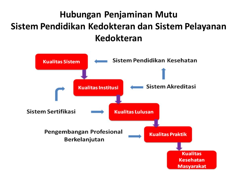 Hubungan Penjaminan Mutu Sistem Pendidikan Kedokteran dan Sistem Pelayanan Kedokteran