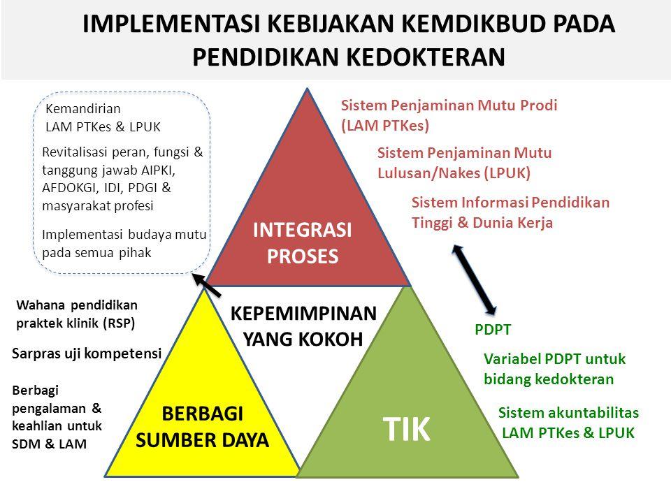 TIK KEPEMIMPINAN YANG KOKOH IMPLEMENTASI KEBIJAKAN KEMDIKBUD PADA PENDIDIKAN KEDOKTERAN INTEGRASI PROSES BERBAGI SUMBER DAYA Sistem Penjaminan Mutu Prodi (LAM PTKes) Sistem Penjaminan Mutu Lulusan/Nakes (LPUK) Sistem Informasi Pendidikan Tinggi & Dunia Kerja Variabel PDPT untuk bidang kedokteran PDPT Sistem akuntabilitas LAM PTKes & LPUK Wahana pendidikan praktek klinik (RSP) Sarpras uji kompetensi Berbagi pengalaman & keahlian untuk SDM & LAM Kemandirian LAM PTKes & LPUK Revitalisasi peran, fungsi & tanggung jawab AIPKI, AFDOKGI, IDI, PDGI & masyarakat profesi Implementasi budaya mutu pada semua pihak