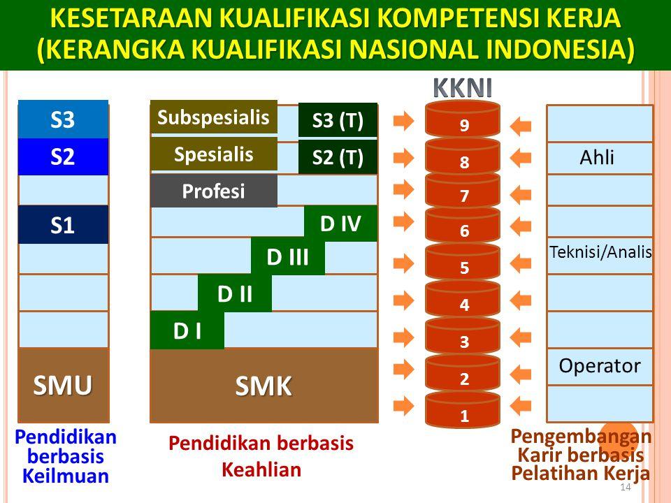 14 KESETARAAN KUALIFIKASI KOMPETENSI KERJA (KERANGKA KUALIFIKASI NASIONAL INDONESIA) 1 2 3 4 5 6 7 8 9 SMU SMK D I D II D III D IV S1 S2 S3 Profesi Sp