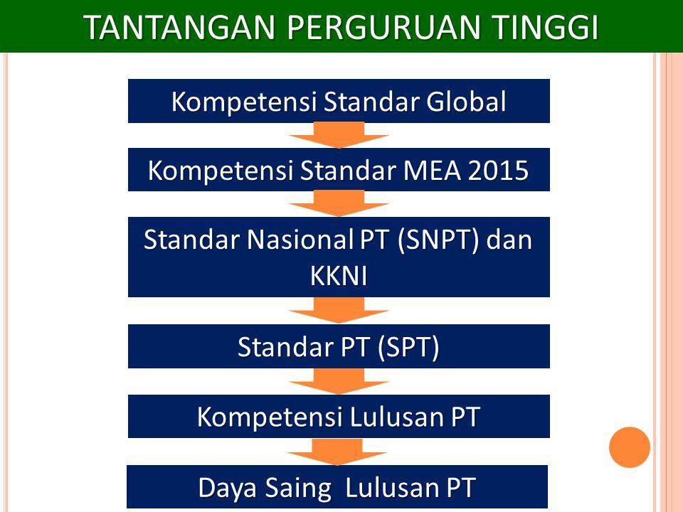 TANTANGAN PERGURUAN TINGGI Kompetensi Standar Global Kompetensi Standar MEA 2015 Standar Nasional PT (SNPT) dan KKNI Standar PT (SPT) Kompetensi Lulus