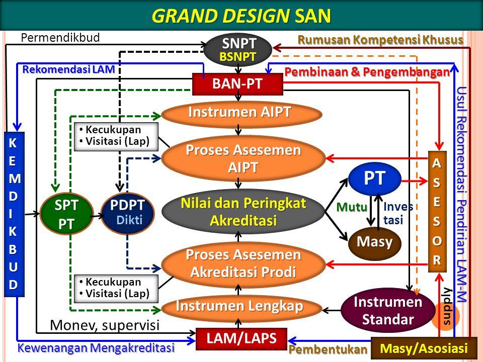 22 BAN-PT Instrumen AIPT Proses Asesemen AIPT Nilai dan Peringkat Akreditasi Proses Asesemen Akreditasi Prodi LAM/LAPS Instrumen Lengkap SNPT PDPTSPTP
