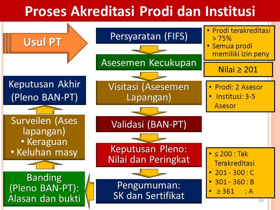 24 Proses Akreditasi Prodi dan Institusi Persyaratan (FIFS) Asesemen Kecukupan Visitasi (Asesemen Lapangan) Validasi (BAN-PT) Keputusan Pleno: Nilai d