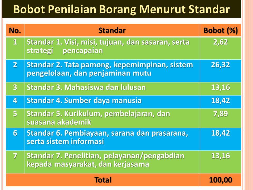 No.Standar Bobot (%) 1 Standar 1. Visi, misi, tujuan, dan sasaran, serta strategi pencapaian 2,62 2 Standar 2. Tata pamong, kepemimpinan, sistem penge