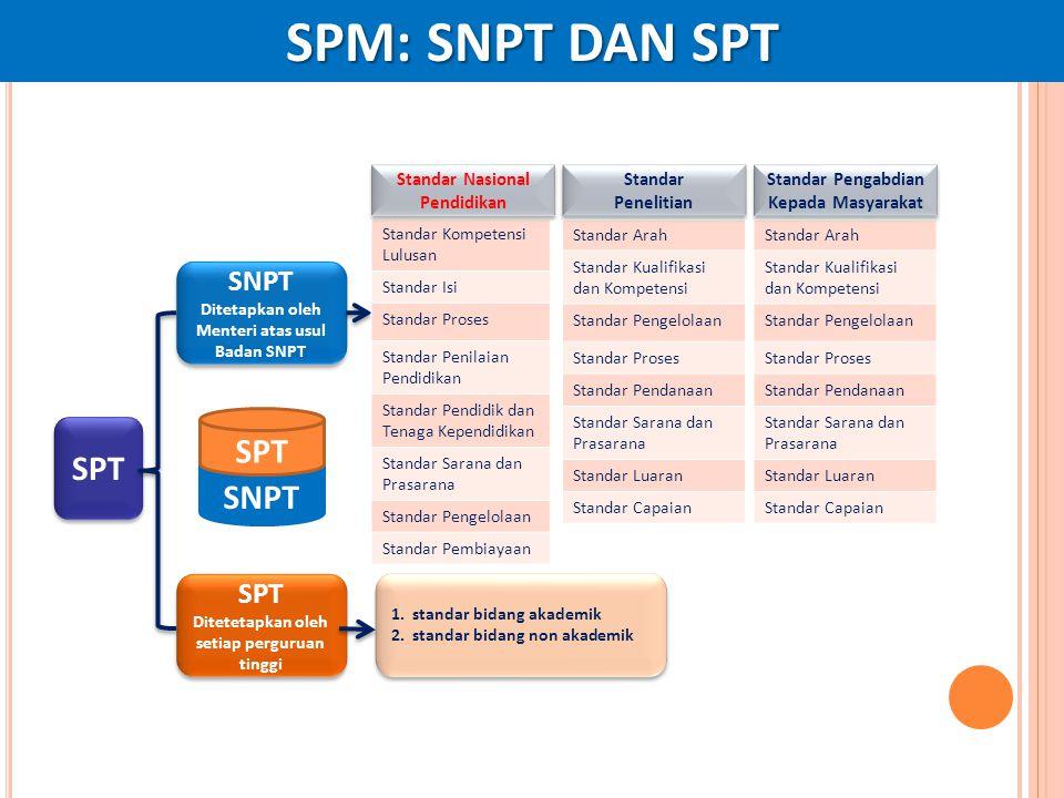 SPM: SNPT DAN SPT SPT SNPT Ditetapkan oleh Menteri atas usul Badan SNPT SNPT Ditetapkan oleh Menteri atas usul Badan SNPT SPT Ditetetapkan oleh setiap
